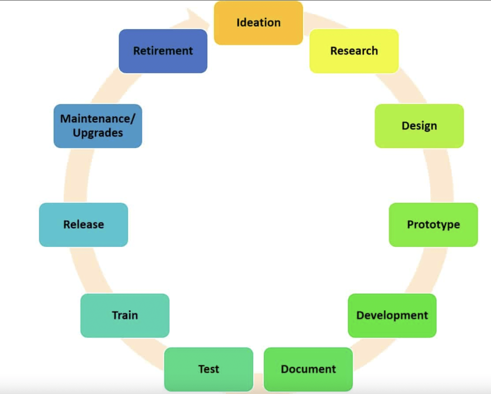 How should the product development cycle proceed? Process description based on Boldare's activity